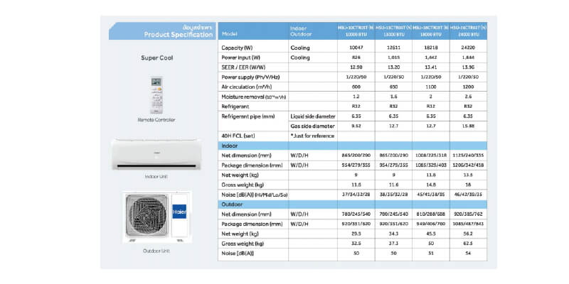 Haier-CTR-Series-R32 specification